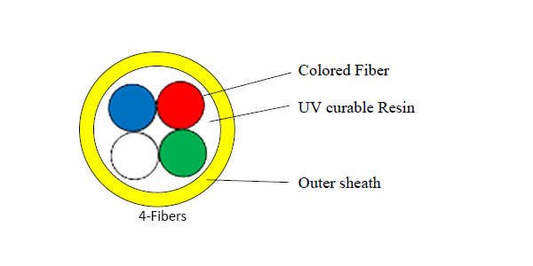 Super Mini Air blown Fiber Cable SM 4 core-img-2